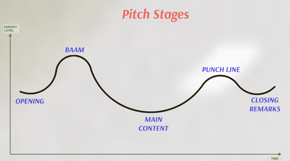 Pitch stages